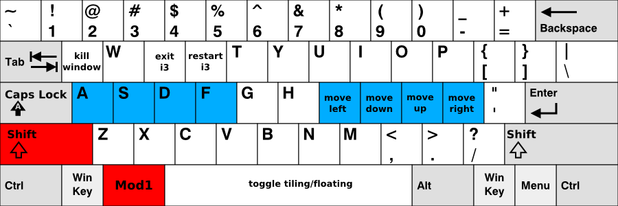 Keyboard Map i3 - 2